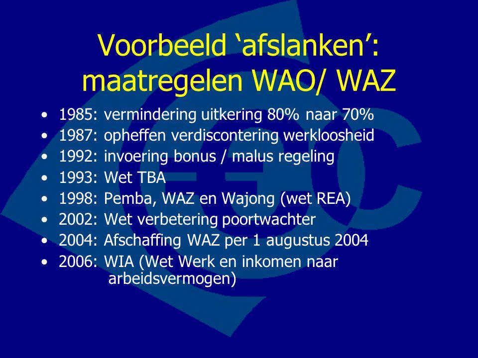 Voorbeeld 'afslanken': maatregelen WAO/ WAZ 1985: vermindering uitkering 80% naar 70% 1987: opheffen verdiscontering werkloosheid 1992: invoering bonu