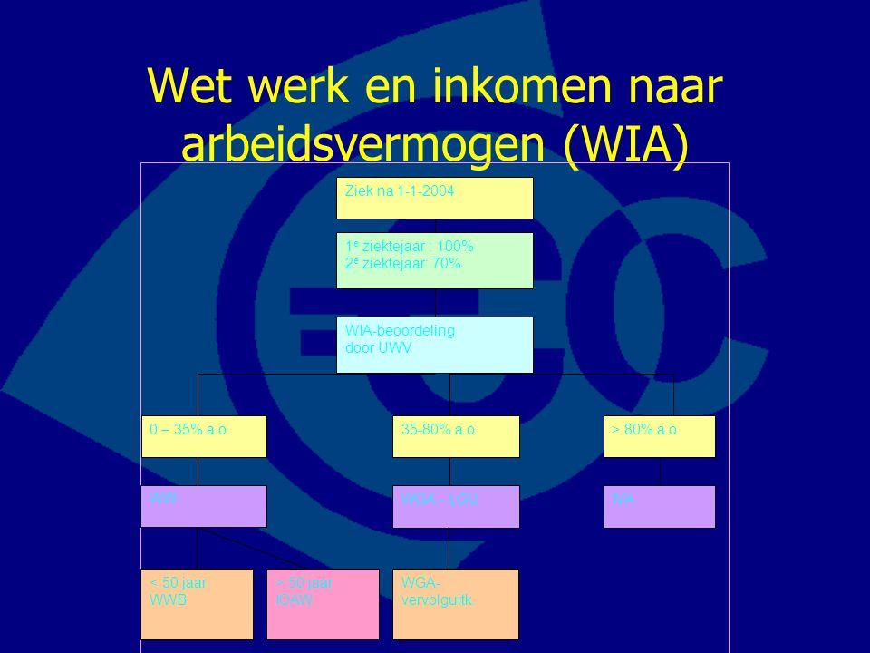 Wet werk en inkomen naar arbeidsvermogen (WIA) 1 e ziektejaar : 100% 2 e ziektejaar: 70% WIA-beoordeling door UWV > 50 jaar IOAW < 50 jaar WWB 0 – 35%