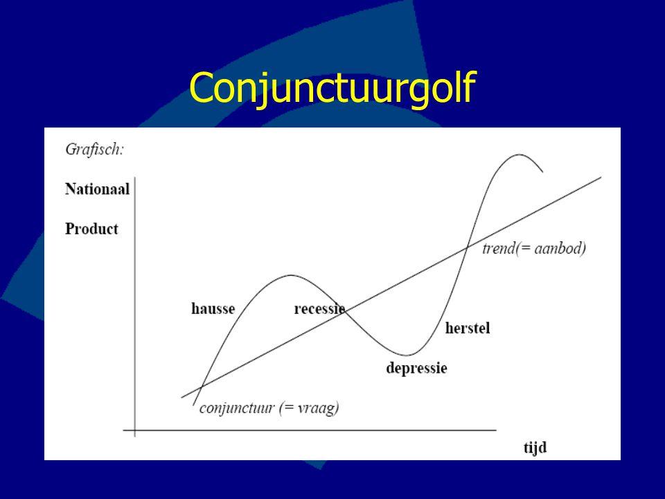 Productie- vs Effectieve capaciteit vraag PC overbesteding PC = EV---> bestedingsevenwicht PC > EV---> onderbesteding