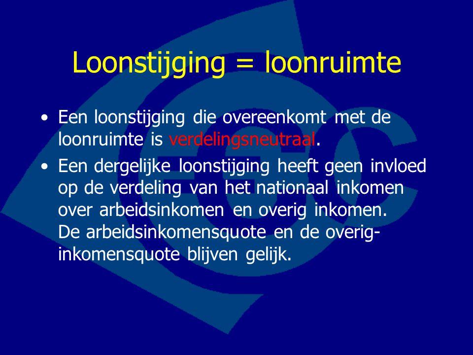 Loonstijging = loonruimte Een loonstijging die overeenkomt met de loonruimte is verdelingsneutraal.