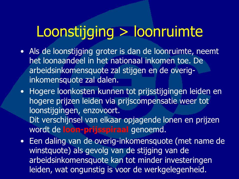 Loonstijging > loonruimte Als de loonstijging groter is dan de loonruimte, neemt het loonaandeel in het nationaal inkomen toe.