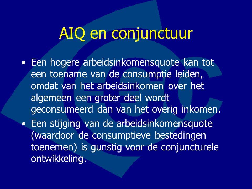 AIQ en conjunctuur Een hogere arbeidsinkomensquote kan tot een toename van de consumptie leiden, omdat van het arbeidsinkomen over het algemeen een groter deel wordt geconsumeerd dan van het overig inkomen.