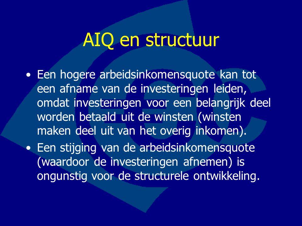 AIQ en structuur Een hogere arbeidsinkomensquote kan tot een afname van de investeringen leiden, omdat investeringen voor een belangrijk deel worden betaald uit de winsten (winsten maken deel uit van het overig inkomen).