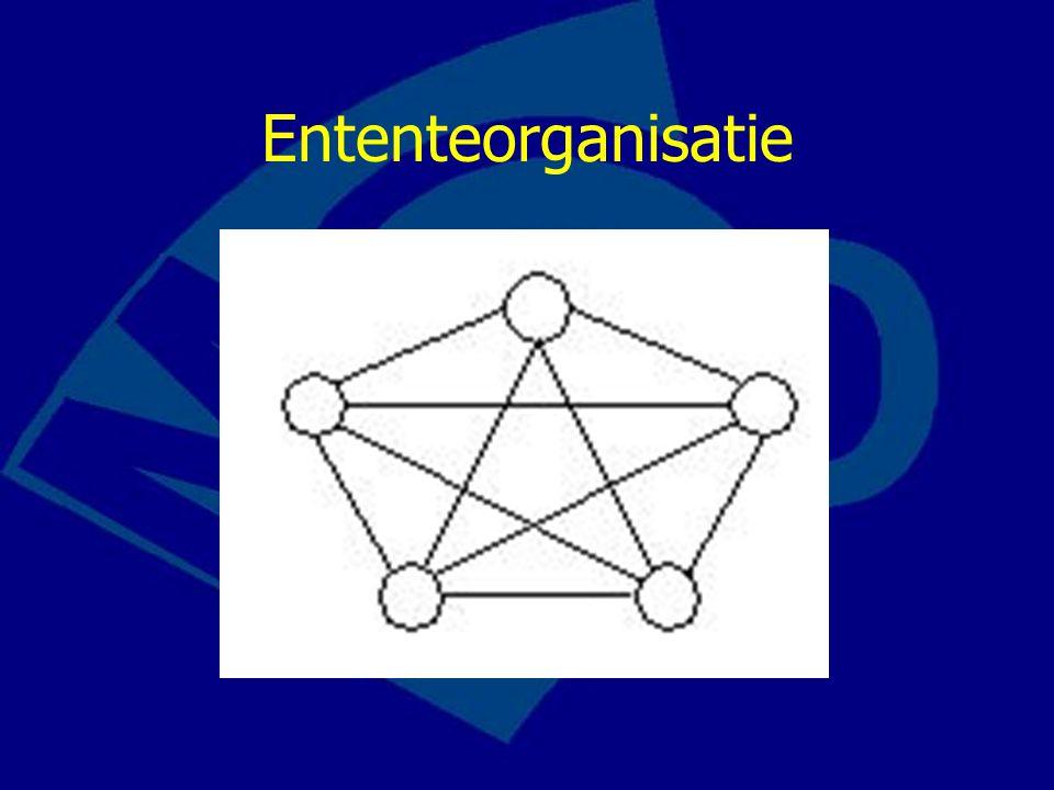 Ententeorganisatie