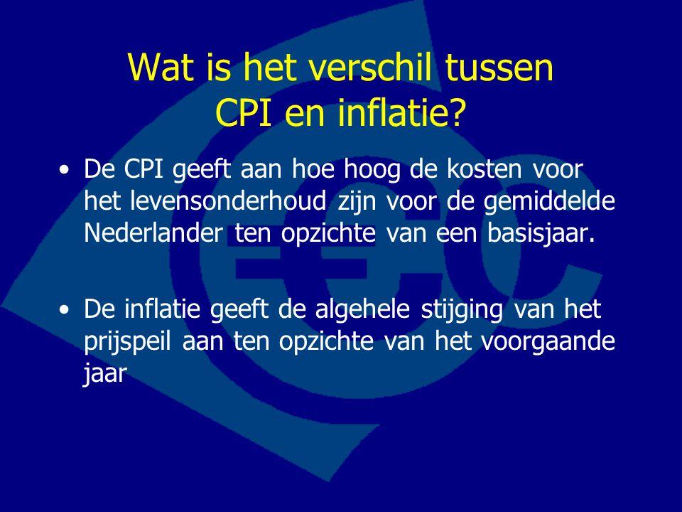 Wat is het verschil tussen CPI en inflatie.