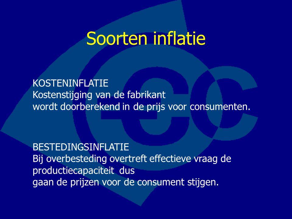 Soorten inflatie KOSTENINFLATIE Kostenstijging van de fabrikant wordt doorberekend in de prijs voor consumenten.