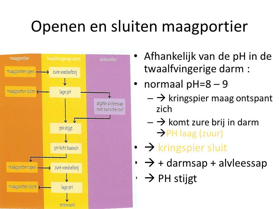 Openen en sluiten maagportier Afhankelijk van de pH in de twaalfvingerige darm : normaal pH=8 – 9 –  kringspier maag ontspant zich –  komt zure brij