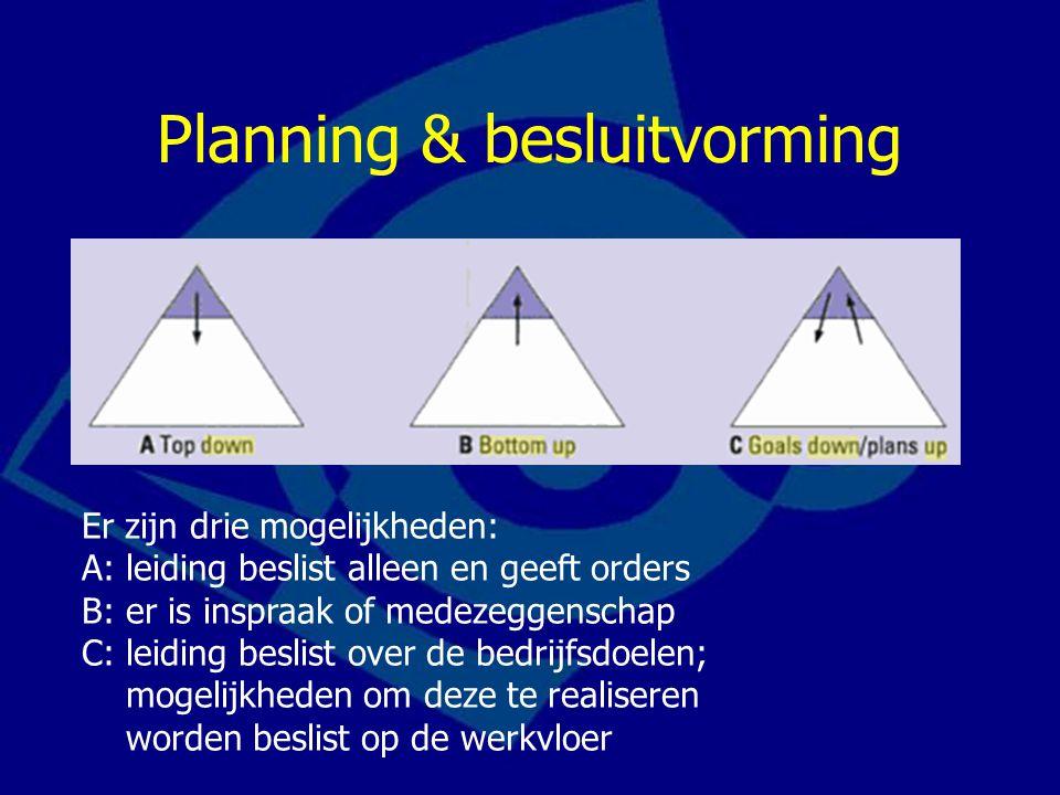 Planning & besluitvorming Er zijn drie mogelijkheden: A: leiding beslist alleen en geeft orders B: er is inspraak of medezeggenschap C: leiding beslist over de bedrijfsdoelen; mogelijkheden om deze te realiseren worden beslist op de werkvloer