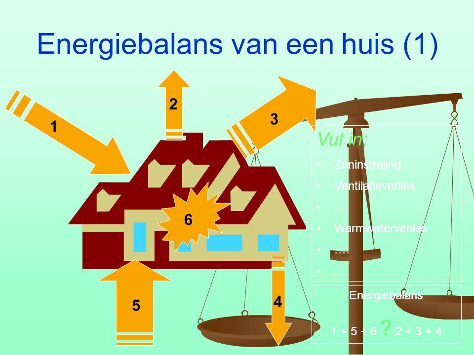Energiebalans van een huis (1) 1 2 3 4 5 6 Vul in: Zoninstraling Ventilatieverlies …. Warmwaterverlies …. Energiebalans 1 + 5 + 6 ? 2 + 3 + 4