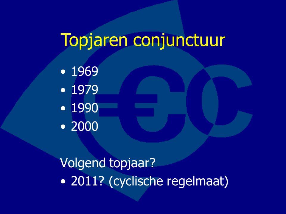 1969 1979 1990 2000 Volgend topjaar? 2011? (cyclische regelmaat) Topjaren conjunctuur