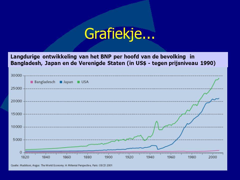 Langdurige ontwikkeling van het BNP per hoofd van de bevolking in Bangladesh, Japan en de Verenigde Staten (in US$ - tegen prijsniveau 1990) Grafiekje