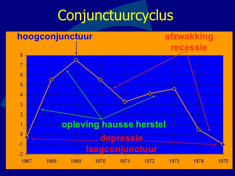 opleving hausse herstel afzwakking recessie hoogconjunctuur depressie laagconjunctuur Conjunctuurcyclus