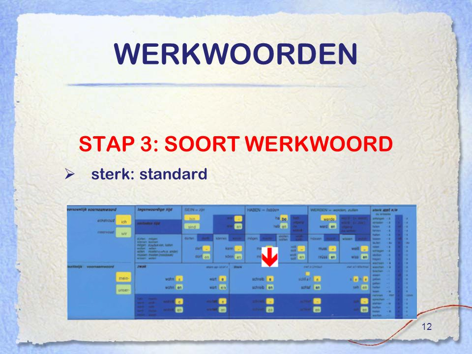 12 WERKWOORDEN STAP 3: SOORT WERKWOORD  sterk: standard
