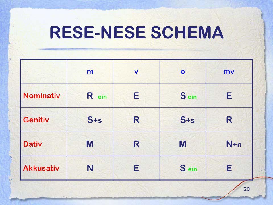 20 RESE-NESE SCHEMA mvomv Nominativ R ein E S ein E Genitiv S +s R R Dativ MRM N +n Akkusativ NE S ein E