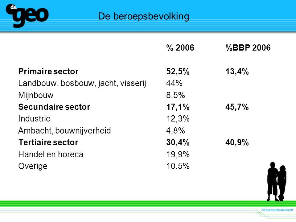 De beroepsbevolking % 2006%BBP 2006 Primaire sector52,5%13,4% Landbouw, bosbouw, jacht, visserij44% Mijnbouw8,5% Secundaire sector17,1%45,7% Industrie12,3% Ambacht, bouwnijverheid4,8% Tertiaire sector30,4%40,9% Handel en horeca19,9% Overige10.5%