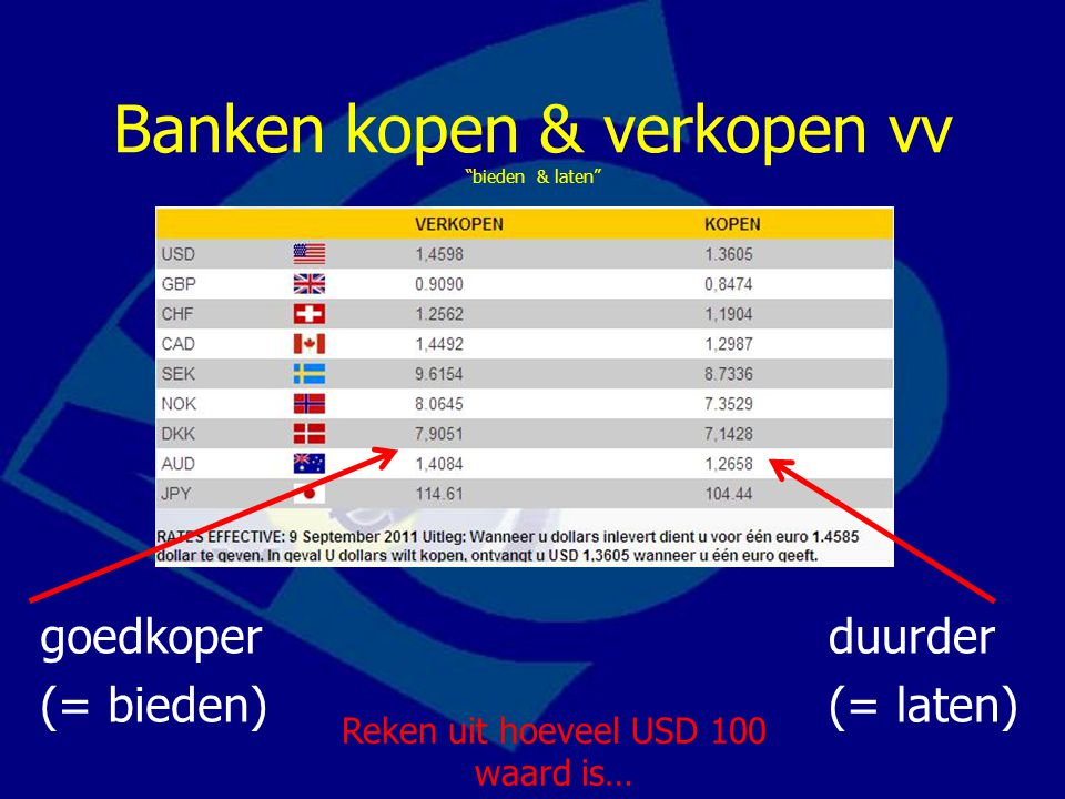 """Banken kopen & verkopen vv """"bieden & laten"""" goedkoper (= bieden) duurder (= laten) Reken uit hoeveel USD 100 waard is…"""