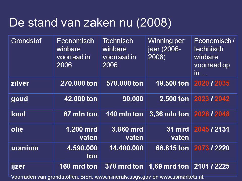 De stand van zaken nu (2008) GrondstofEconomisch winbare voorraad in 2006 Technisch winbare voorraad in 2006 Winning per jaar (2006- 2008) Economisch