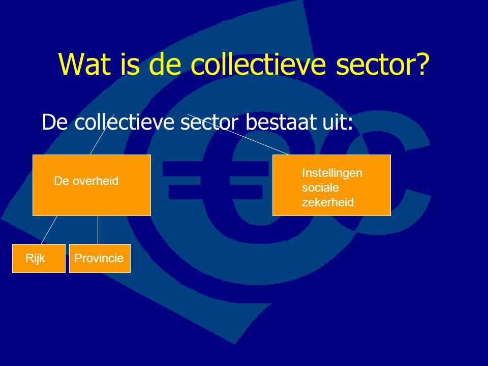 Wat is de collectieve sector? De collectieve sector bestaat uit: De overheid Instellingen sociale zekerheid RijkProvincie