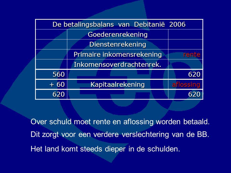 De betalingsbalans van Debitanië 2006 Goederenrekening Dienstenrekening Primaire inkomensrekening rente Inkomensoverdrachtenrek. 560620 + 60 Kapitaalr
