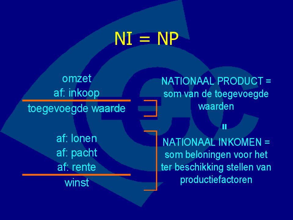 NI = NP