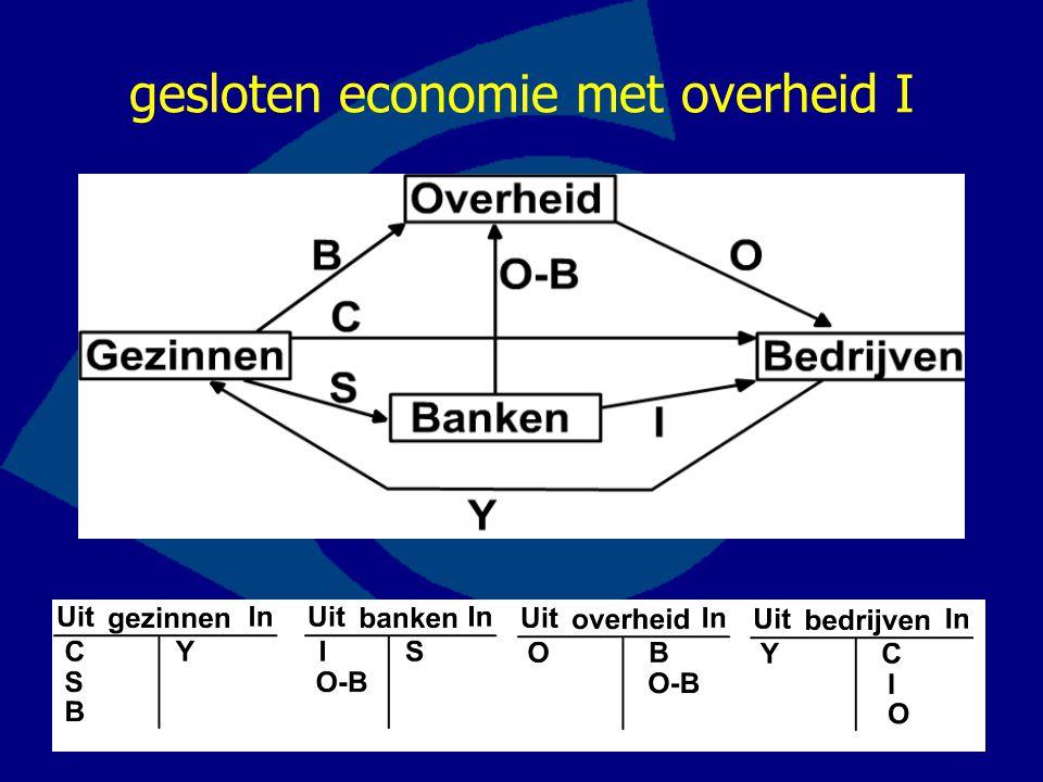 gesloten economie met overheid II