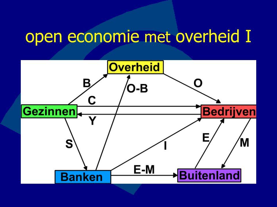 open economie met overheid II