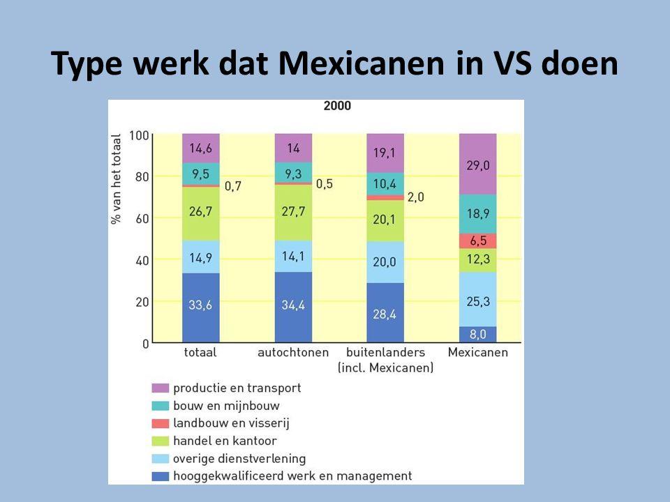Overboekingen Belangrijke pushfactor -> hogere lonen in VS Deel verdiende geld wordt overgemaakt naar Mexico Totale bedrag geldzendingen wordt steeds hoger