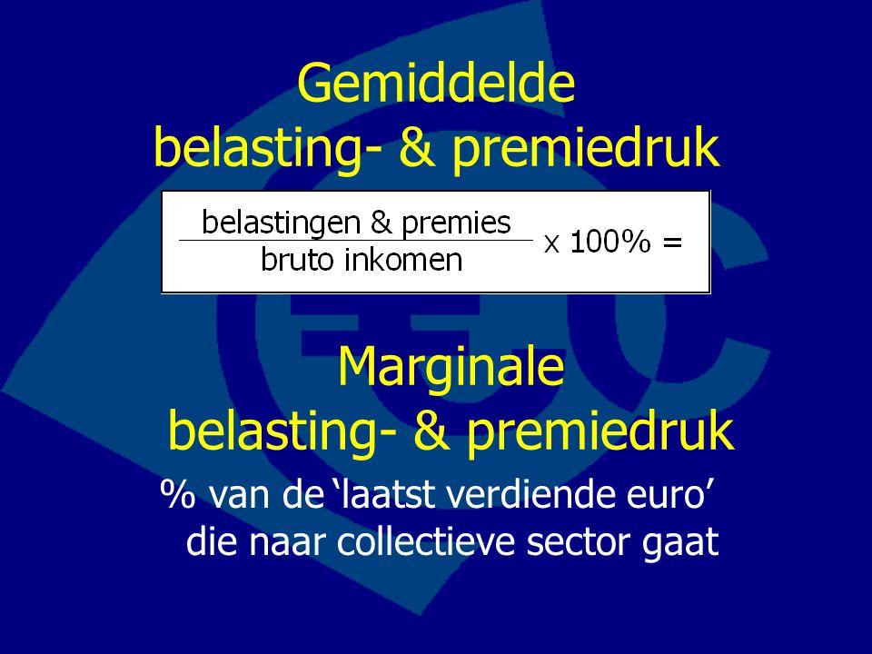 Gemiddelde belasting- & premiedruk % van de'laatst verdiende euro' die naar collectieve sector gaat Marginale belasting- & premiedruk