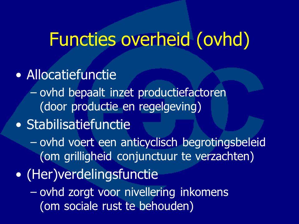 Functies overheid (ovhd) Allocatiefunctie –ovhd bepaalt inzet productiefactoren (door productie en regelgeving) Stabilisatiefunctie –ovhd voert een an