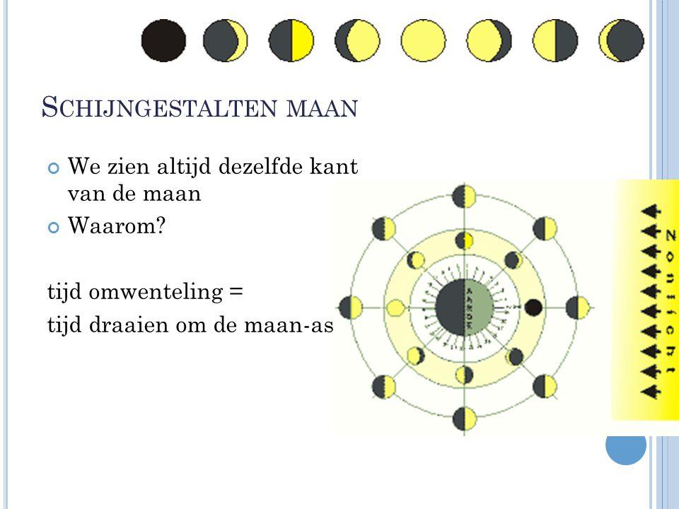 S CHIJNGESTALTEN MAAN We zien altijd dezelfde kant van de maan Waarom? tijd omwenteling = tijd draaien om de maan-as