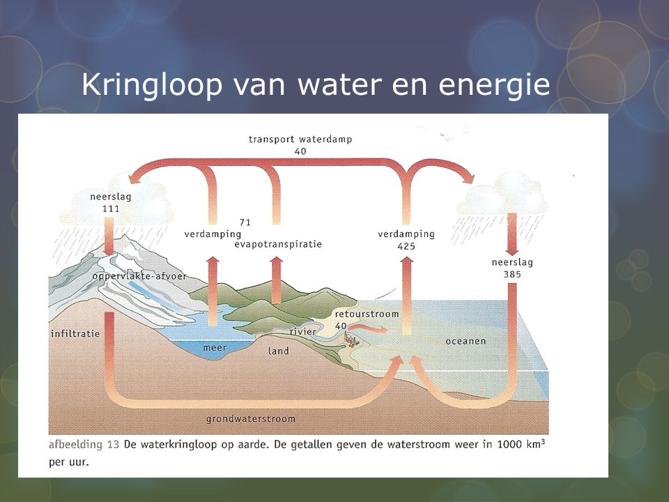 Kringloop van water en energie