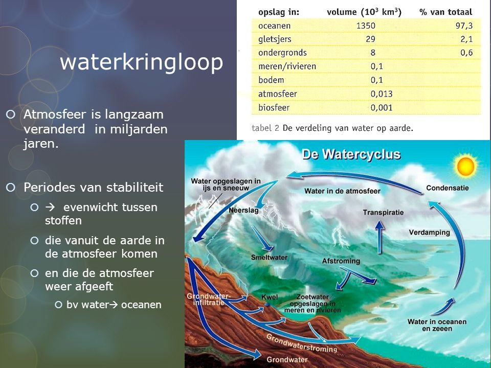 waterkringloop  Atmosfeer is langzaam veranderd in miljarden jaren.  Periodes van stabiliteit   evenwicht tussen stoffen  die vanuit de aarde in