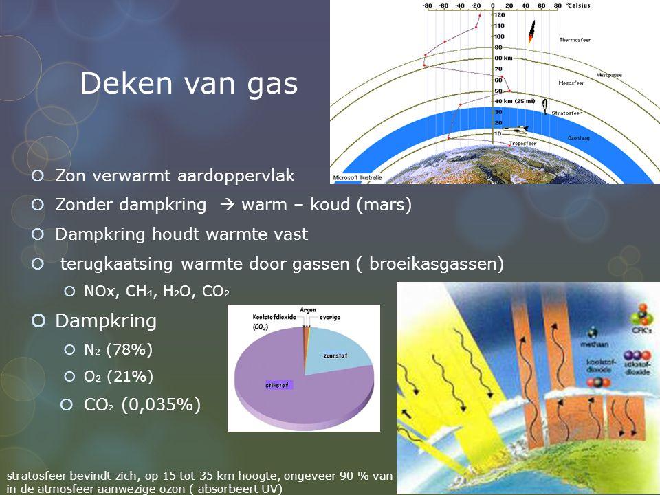 Deken van gas  Zon verwarmt aardoppervlak  Zonder dampkring  warm – koud (mars)  Dampkring houdt warmte vast  terugkaatsing warmte door gassen (