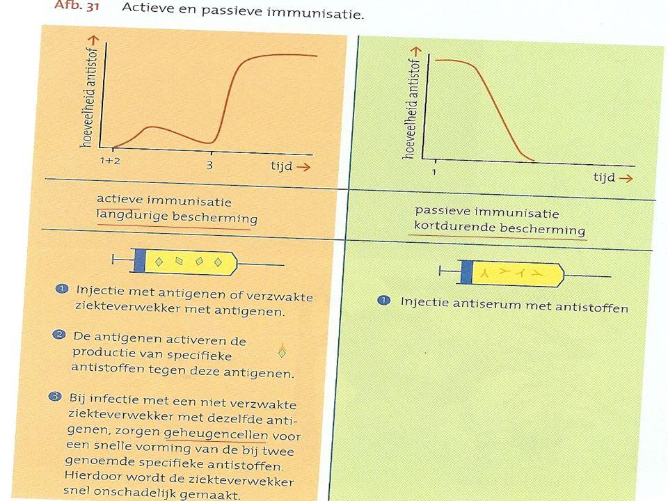  ♀ Baarmoederhalskanker  Vrijwel alle kinderen:  Difterie  Kinkhoest DKTP  Tetanus  Poliomyelitis  Bof  Mazelen BMR  Rode hond  Hib-ziekten  Meningokokken C  Pneumokokken  Hepatitis B
