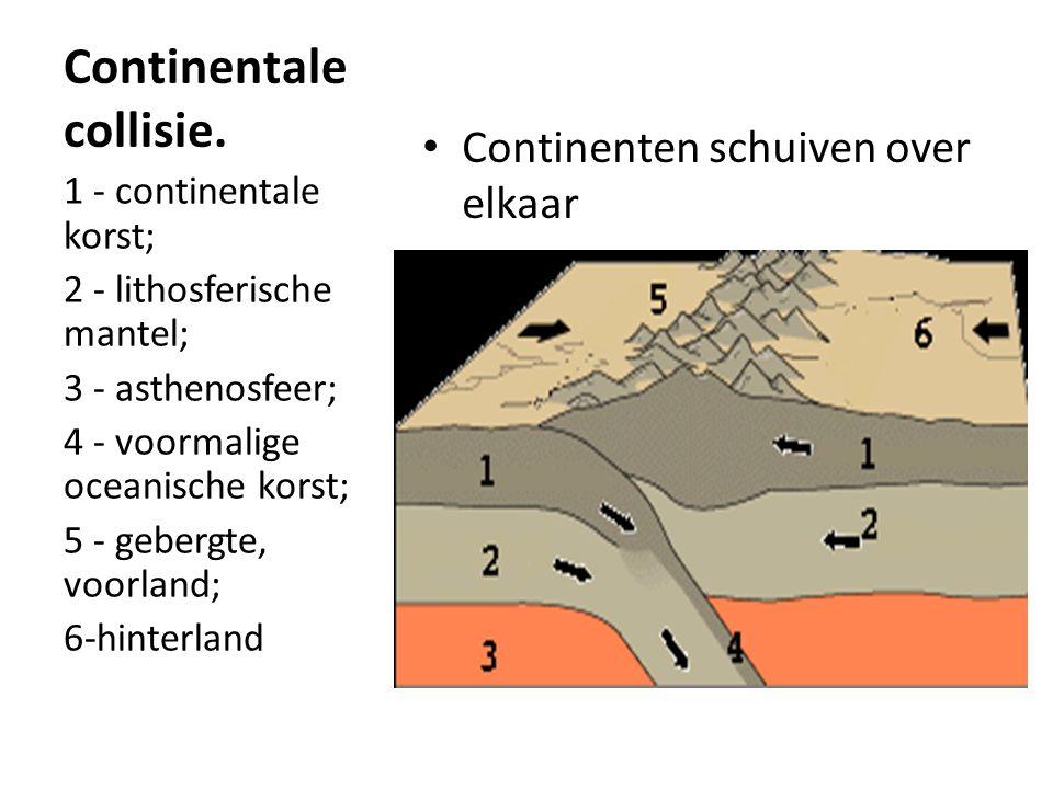 Continentale collisie. Continenten schuiven over elkaar 1 - continentale korst; 2 - lithosferische mantel; 3 - asthenosfeer; 4 - voormalige oceanische