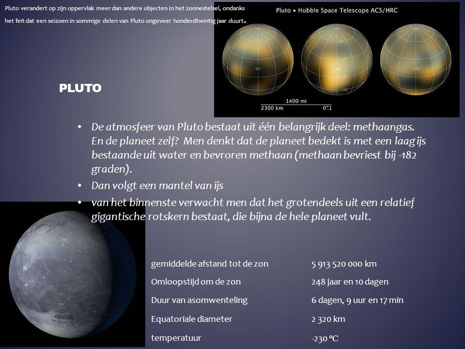 De atmosfeer van Pluto bestaat uit één belangrijk deel: methaangas. En de planeet zelf? Men denkt dat de planeet bedekt is met een laag ijs bestaande