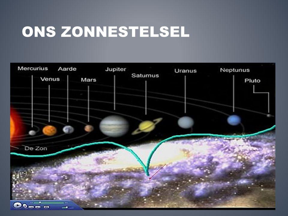 stelsel van gemiddelde grootte 9 planeten bewegen om de zon ≠ planeten hebben 1 of meer manen aarde beweegt per jaar 1x om de zon Kometen, planetoïden, meteorieten HET ZONNESTELSEL