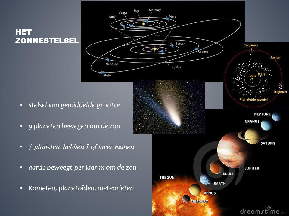 stelsel van gemiddelde grootte 9 planeten bewegen om de zon ≠ planeten hebben 1 of meer manen aarde beweegt per jaar 1x om de zon Kometen, planetoïden