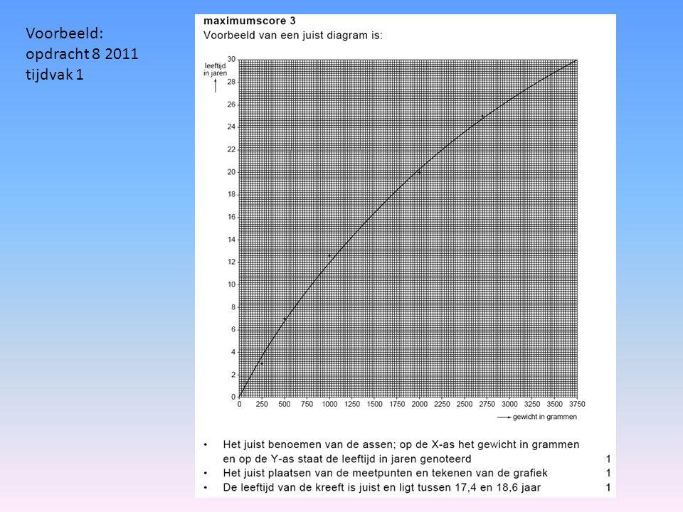 Voorbeeld: Opdracht 11 2010 tijdvak 1 n.b.temp staat hier op de y- as.