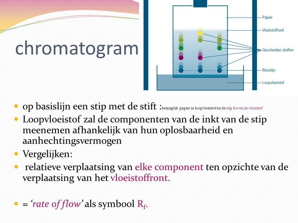 chromatogram op basislijn een stip met de stift : belangrijk :papier in loopvloeistof en de stip boven de vloeistof Loopvloeistof zal de componenten v