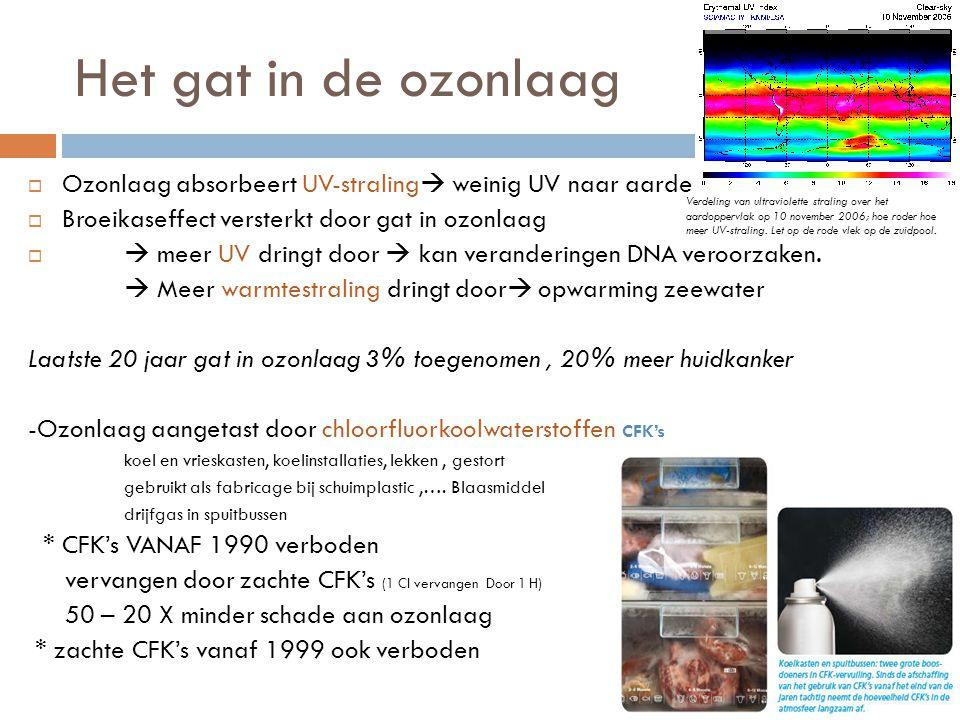 Het gat in de ozonlaag  Ozonlaag absorbeert UV-straling  weinig UV naar aarde  Broeikaseffect versterkt door gat in ozonlaag   meer UV dringt door  kan veranderingen DNA veroorzaken.
