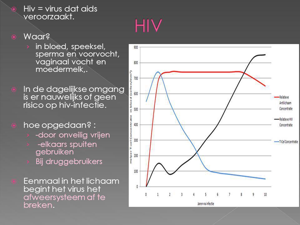  Hiv = virus dat aids veroorzaakt.  Waar? › in bloed, speeksel, sperma en voorvocht, vaginaal vocht en moedermelk,.  In de dagelijkse omgang is er