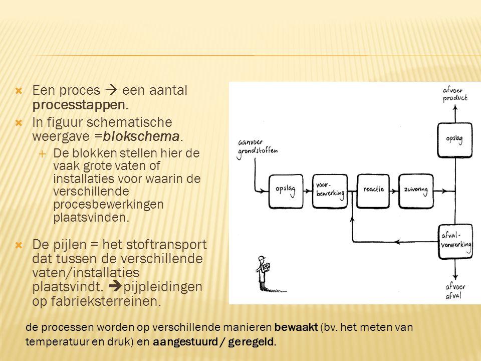  Een proces  een aantal processtappen.  In figuur schematische weergave =blokschema.  De blokken stellen hier de vaak grote vaten of installaties