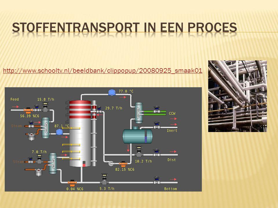 http://www.schooltv.nl/beeldbank/clippopup/20080925_smaak01