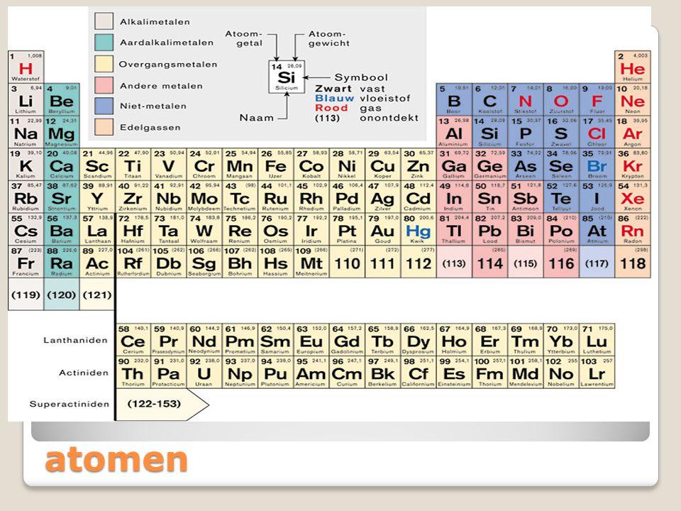 atomen Anorganische stoffen