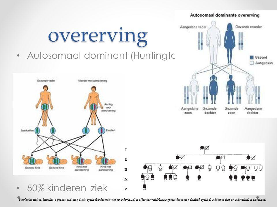 overerving Autosomaal dominant (Huntington) 50% kinderen ziek Symbols: circles, females; squares, males; a black symbol indicates that an individual i