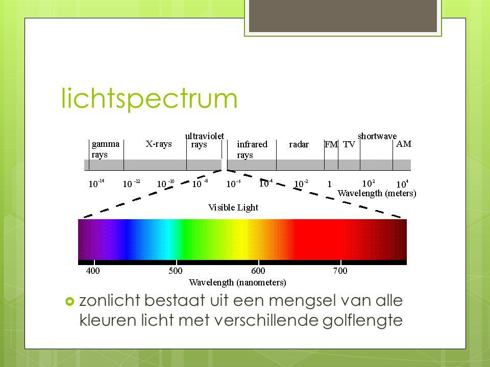 lichtspectrum  zonlicht bestaat uit een mengsel van alle kleuren licht met verschillende golflengte