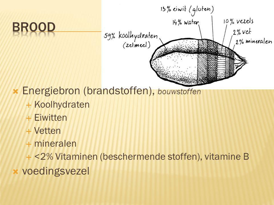5.3 WAT DOET DAT IN MIJN BROOD.