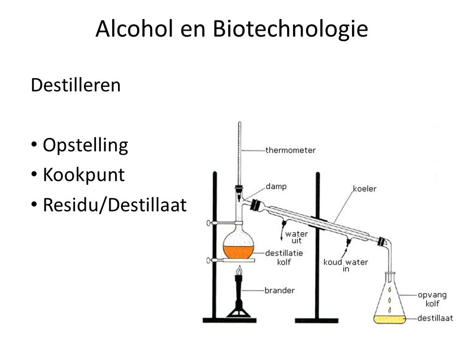 Alcohol en Biotechnologie Destilleren Opstelling Kookpunt Residu/Destillaat