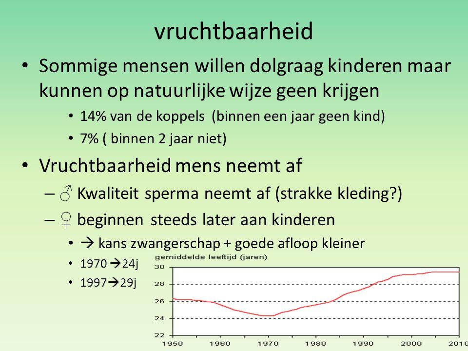 vruchtbaarheid Sommige mensen willen dolgraag kinderen maar kunnen op natuurlijke wijze geen krijgen 14% van de koppels (binnen een jaar geen kind) 7%